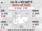 18 साल से ज्यादा ऊपर के सभी लोगों का मुफ्त टीकाकरण कराएगी राज्य सरकार, CM शिवराज ने की घोषणा|मध्य प्रदेश,Madhya Pradesh - Dainik Bhaskar