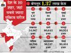 बीते 24 घंटे में रिकॉर्ड 3.45 लाखनए मरीज मिले, 2620 लोगों की मौत; पहली बार 2.20 लाख से ज्यादा ठीक भी हुए|देश,National - Dainik Bhaskar