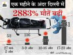 ऑक्सीजन की कमी से जयपुर गोल्डन हॉस्पिटल में 20 की मौत, सरोज हॉस्पिटल के मरीज डिस्चार्ज किए जा रहे|देश,National - Money Bhaskar