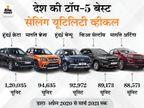 मारुति ब्रेजा से हुंडई क्रेटा तक, अप्रैल 2020 से मार्च 2021 तक इन 5 कारों की रही डिमांड|टेक & ऑटो,Tech & Auto - Money Bhaskar
