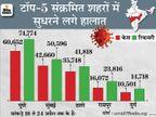 लगातार 5वें दिन 3 लाख से ज्यादा केस आए, 14 राज्यों में 10 हजार से ज्यादा नए मामले|देश,National - Dainik Bhaskar