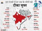 13 राज्यों ने हर उम्र के लोगों के लिए वैक्सीनेशन फ्री किया; तीसरी लहर रोकने के लिए 70% आबादी को टीका जरूरी|देश,National - Dainik Bhaskar