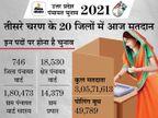 हिंसा के बीच 20 जिलों में 5 बजे तक 62.35% मतदान, सबसे अधिक मेरठ में पड़े वोट; हमीरपुर में सिपाही की मौत लखनऊ,Lucknow - Dainik Bhaskar