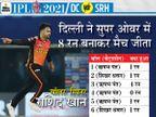 पावर-प्ले में धवन-शॉ की तेज पारियों ने जीत की नींव रखी, खराब फील्डिंग और सुपर ओवर में बेयरस्टो को न भेजना हैदराबाद को पड़ा भारी|IPL 2021,IPL 2021 - Dainik Bhaskar