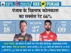 राहुल की टीम का टॉप ऑर्डर और मोर्गन की टीम का मिडिल ऑर्डर दिला सकता है ज्यादा पॉइंट|IPL 2021,IPL 2021 - Dainik Bhaskar