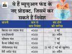 म्यूचुअल फंड के NFO में तेजी, 500 रुपए से कीजिए निवेश, यहां पर लगाया जाएगा आपका पैसा|बिजनेस,Business - Dainik Bhaskar