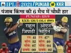 KKR की लगातार 4 हार के बाद पहली जीत, पंजाब टीम को पिछले 6 मैच में 5वीं बार शिकस्त दी|IPL 2021,IPL 2021 - Dainik Bhaskar