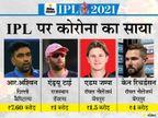 अश्विन और 3 ऑस्ट्रेलियाई खिलाड़ियों ने टूर्नामेंट से नाम वापस लिया; बोर्ड ने कहा- लीग को कोई खतरा नहीं|IPL 2021,IPL 2021 - Dainik Bhaskar