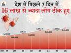 24 घंटे में 2.48 लाख मरीज ठीक हुए, यह अब तक सबसे ज्यादा; एक्टिव केस में सिर्फ 67,660 की बढ़त, यह 14 दिन में सबसे कम देश,National - Dainik Bhaskar