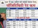 पॉजिटिविटी रेट घटकर 23% से नीचे हुआ; यह एक सप्ताह में सबसे कम, MP का रिकवरी रेट 81%|मध्य प्रदेश,Madhya Pradesh - Dainik Bhaskar