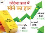 9 हजार रुपए से भी ज्यादा सस्ता हुआ सोना, अभी न खरीदने पर बाद में पड़ सकता है पछताना|बिजनेस,Business - Dainik Bhaskar