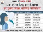 पहली लहर में RT PCR टेस्ट के आंकड़े मौजूद नहीं; अब टेस्ट कराने वाला हर दूसरा शख्स पॉजिटिव, UP में 1 लाख लोगों पर सिर्फ 234 टेस्ट|DB ओरिजिनल,DB Original - Dainik Bhaskar