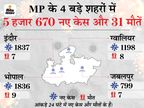 7 दिन में पहली बार संक्रमण दर घटी, रिकवरी रेट बढ़कर 81% पहुंचा; 5.25 लाख केस में से आधे सिर्फ अप्रैल के|मध्य प्रदेश,Madhya Pradesh - Dainik Bhaskar
