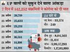 प्रदेश में महामारी से ठीक होने वालों का आंकड़ा तेजी बढ़ रहा, गैंगस्टर मुख्तार की RT-PCR रिपोर्ट पॉजिटिव|लखनऊ,Lucknow - Dainik Bhaskar