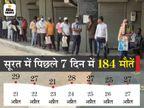 सूरत में पहले अस्पताल, फिर श्मशान और अब डेथ सर्टिफिकेट के लिए लग रही लाइन, रोजाना 400 तक आवेदन आ रहे|गुजरात,Gujarat - Money Bhaskar