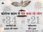 कोरोना काल में लोगों ने की 34 लाख करोड़ रुपए की बचत, ये पाकिस्तान की GDP से 61% ज्यादा|बिजनेस,Business - Money Bhaskar