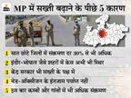 केंद्र ने मप्र सरकार से कहा- जहां संक्रमण दर 10% से ज्यादा, वहां 10 दिन का सख्त लॉकडाउन लगाओ|मध्य प्रदेश,Madhya Pradesh - Dainik Bhaskar