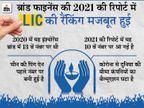 LIC पहली बार दुनिया में तीसरा सबसे मजबूत इंश्योरेंस ब्रांड, टॉप 10 वैल्यूएबल इंश्योरेंस ब्रांड में शामिल|बिजनेस,Business - Money Bhaskar