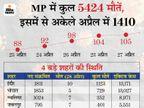 प्रदेश में 12,756 नए केस, 24 घंटे में संक्रमित होने वालों से 1398 ज्यादा ठीक हुए; उज्जैन-होशंगाबाद में 10 मई की सुबह 6 बजे तक लॉकडाउन बढ़ाया|मध्य प्रदेश,Madhya Pradesh - Dainik Bhaskar