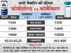 राज्यों को 400 की जगह 300 रुपए में दी जाएगी वैक्सीन, एक हफ्ते पहले ही तय किए थे नए रेट|देश,National - Dainik Bhaskar