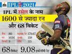 कैरेबियाई ऑलराउंडर के नाम KKR के लिए सबसे ज्यादा 135 छक्के; विकेट लेने के मामले में भी दूसरे नंबर पर|IPL 2021,IPL 2021 - Dainik Bhaskar
