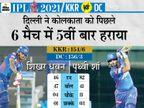 पृथ्वी शॉ की सीजन में सबसे तेज 18 बॉल पर फिफ्टी, धवन सबसे ज्यादा रन में कोहली के बाद दूसरे बल्लेबाज बने|IPL 2021,IPL 2021 - Dainik Bhaskar