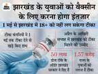 हेल्थ मिनिस्टर ने कहा- टीका बनाने वाली कंपनियों ने 15 मई से पहले टीका देने से इंकार कर दिया है, राज्य सरकार50 लाख वैक्सीन का दी है ऑर्डर|रांची,Ranchi - Dainik Bhaskar