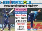टारगेट चेज करते हुए लगातार 7वां मैच जीती मुंबई; डिकॉक ने 15वीं फिफ्टी लगाई, 50 बॉल पर 70 रन की नाबाद पारी खेली|IPL 2021,IPL 2021 - Dainik Bhaskar