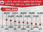 दुनिया में कल करीब 9 लाख नए मरीज मिले, इनमें से 3.86 लाख अकेले भारत में; हर पांचवीं मौत भी हमारे यहां|देश,National - Money Bhaskar