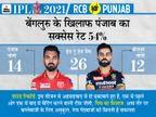 विराट की टीम के पास फिर से टॉप पर पहुंचने का मौका, सीजन की तीसरी जीत की तलाश में राहुल एंड कंपनी|IPL 2021,IPL 2021 - Dainik Bhaskar
