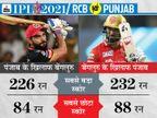दोनों टीमों के विकेटकीपर साबित हो सकते हैं ट्रम्प कार्ड, टॉप ऑर्डर के बल्लेबाज दिला सकते हैं ज्यादा पॉइंट|IPL 2021,IPL 2021 - Dainik Bhaskar