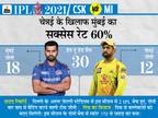 धोनी की टीम चेन्नई पिछले 6 मैच में एक बार ही रोहित की मुंबई को हरा सकी, लेकिन दिल्ली के मैदान पर CSK भारी IPL 2021,IPL 2021 - Dainik Bhaskar