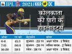 पावर प्ले में विकेट न ले पाना केकेआर को भारी पड़ा, बॉलिंग और फील्डिंग में दिल्ली का दबदबा रहा; शॉ और धवन ने जीत पक्की की|IPL 2021,IPL 2021 - Dainik Bhaskar