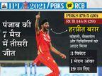 पंजाब की बेंगलुरु पर लगातार तीसरी जीत; राहुल की 25वीं फिफ्टी, हरप्रीत-बिश्नोई के 5 विकेट ने मैच पलटा|IPL 2021,IPL 2021 - Dainik Bhaskar