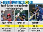 पृथ्वी शॉ बोले- ऑस्ट्रेलिया में खराब प्रदर्शन के बाद निराश था; पिता ने कहा- नेचुरल गेम खेलें, करियर में अभी बहुत उतार-चढ़ाव आने हैं|IPL 2021,IPL 2021 - Dainik Bhaskar