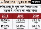 लोकसभा के मुकाबले विधानसभा में BJP का वोट शेयर घटता है, TMC का बढ़ता है, लेकिन वोटिंग में 1.5% की कमी दीदी के लिए चिंता की बात|DB ओरिजिनल,DB Original - Dainik Bhaskar