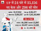 रोज होने वाली मौतें 29 दिन में 295 पहुंची, 15 दिन बाद CM योगी आदित्यनाथ कोरोना निगेटिव; BJP MLA ने कहा- न बेड न वेंटिलेटर लखनऊ,Lucknow - Money Bhaskar