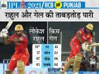 बल्लेबाजी में राहुल-गेल ने संभाला; कोहली-मैक्सवेल और डिविलियर्स का विकेट लेने वाले हरप्रीत रहे एक्स फैक्टर IPL 2021,IPL 2021 - Dainik Bhaskar