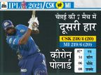 मुंबई ने IPL में अपना सबसे बड़ा टारगेट चेज किया, चेन्नई को पिछले 9 मैच में 7वीं बार शिकस्त दी; पोलार्ड की सीजन में सबसे तेज फिफ्टी|IPL 2021,IPL 2021 - Dainik Bhaskar