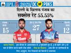 सेकंड लेग के पहले मैच में पंत के सामने होंगे राहुल, दोनों ही टीम के टॉप-3 बल्लेबाज शानदार फॉर्म में; धवन और लोकेश में ऑरेंज कैप की जंग IPL 2021,IPL 2021 - Dainik Bhaskar