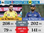 दोनों टीमों के टॉप ऑर्डर बल्लेबाज दिला सकते हैं ज्यादा पॉइंट, गेंदबाजी में चाहर ब्रदर्स कर सकते हैं कमाल|IPL 2021,IPL 2021 - Dainik Bhaskar