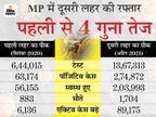 पहली लहर की तुलना में 2 गुना मौतें; पॉजिटिव केस 4 गुना ज्यादा, 3 गुना स्वस्थ भी हुए; छिंदवाड़ा में भी लाॅकडाउन 17 मई सुबह तक बढ़ा|मध्य प्रदेश,Madhya Pradesh - Dainik Bhaskar