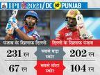 फॉर्म में चल रहे पृथ्वी और राहुल दिला सकते हैं ज्यादा पॉइंट; ऑलराउंडर को कप्तान या उपकप्तान बनाना फायदेमंद हो सकता है|IPL 2021,IPL 2021 - Dainik Bhaskar