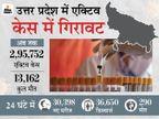 48 घंटे में 14 हजार से ज्यादा एक्टिव केस कम हुए, लेकिन बढ़ रही मृत्य दर; योगी सरकार ने अंतरराज्यीय बस सेवा स्थगित की|लखनऊ,Lucknow - Dainik Bhaskar