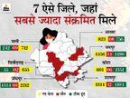 राजस्थान में हर घंटे 6 मरीजों की मौत, आज सबसे ज्यादा 18 हजार 298 नए केस मिले; 159 ने जान गंवाई, जयपुर में 14 माह का रिकॉर्ड टूटा|जयपुर,Jaipur - Dainik Bhaskar