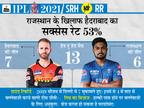 नए कप्तान के साथ किस्मत बदलने उतरेगी हैदराबाद की टीम, राजस्थान के पास पंजाब की बराबरी का मौका|IPL 2021,IPL 2021 - Dainik Bhaskar
