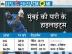पावर-प्ले में मुंबई का विकेट न लेना पड़ा भारी, पोलार्ड का कैच छोड़ना टर्निंग पॉइंट; एनगिडी-ठाकुर ने 8 ओवर में 118 रन लुटाए|IPL 2021,IPL 2021 - Dainik Bhaskar
