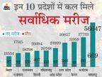 नए संक्रमितों वाले टॉप-10 राज्यों की लिस्ट से बाहर हुआ, लेकिन मौतों का आंकड़ा अभी चिंता बढ़ा रहा|रायपुर,Raipur - Dainik Bhaskar
