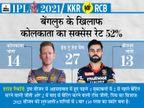 टॉप ऑर्डर कोलकाता के लिए सबसे बड़ी समस्या, विराट की टीम के पास दिल्ली की बराबरी का मौका|IPL 2021,IPL 2021 - Dainik Bhaskar
