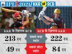 बेंगलुरुके टॉप-5 और KKR के पावर हिटर्स दिला सकते हैं ज्यादा पॉइंट, नरेन और चहल भी हो सकते हैं अहम|IPL 2021,IPL 2021 - Dainik Bhaskar